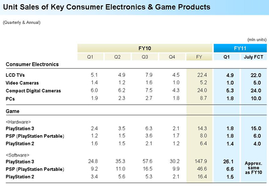PS3, PS2 and PSP sales for Q1