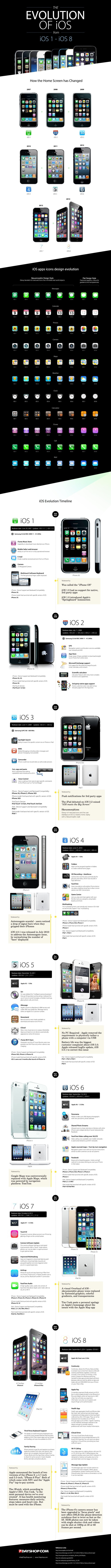 The Evolution of iOS from 1 to 8