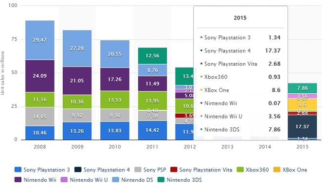 Console sales figures